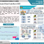Wholesale & Retail Trade March 2020