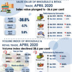 Sales-Value-of-Wholesale-Retail-Trade-April-2020