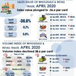 Sales-Value-of-Wholesale-Retail-Trade-April-2020-resize