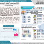 Wholesale & Retail Trade July 2020