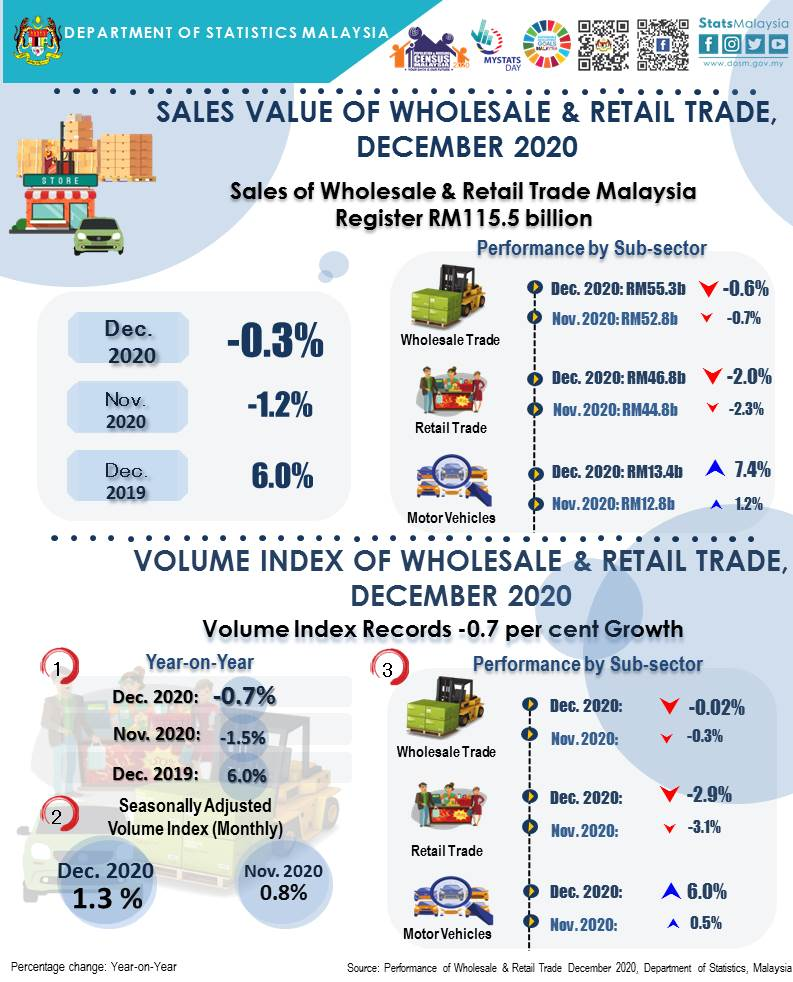 Wholesale & Retail Trade December 2020