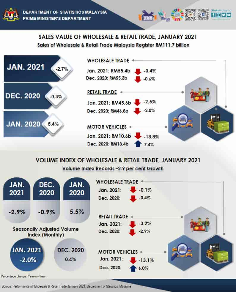 Sales Value of Wholesale & Retail Trade January 2021