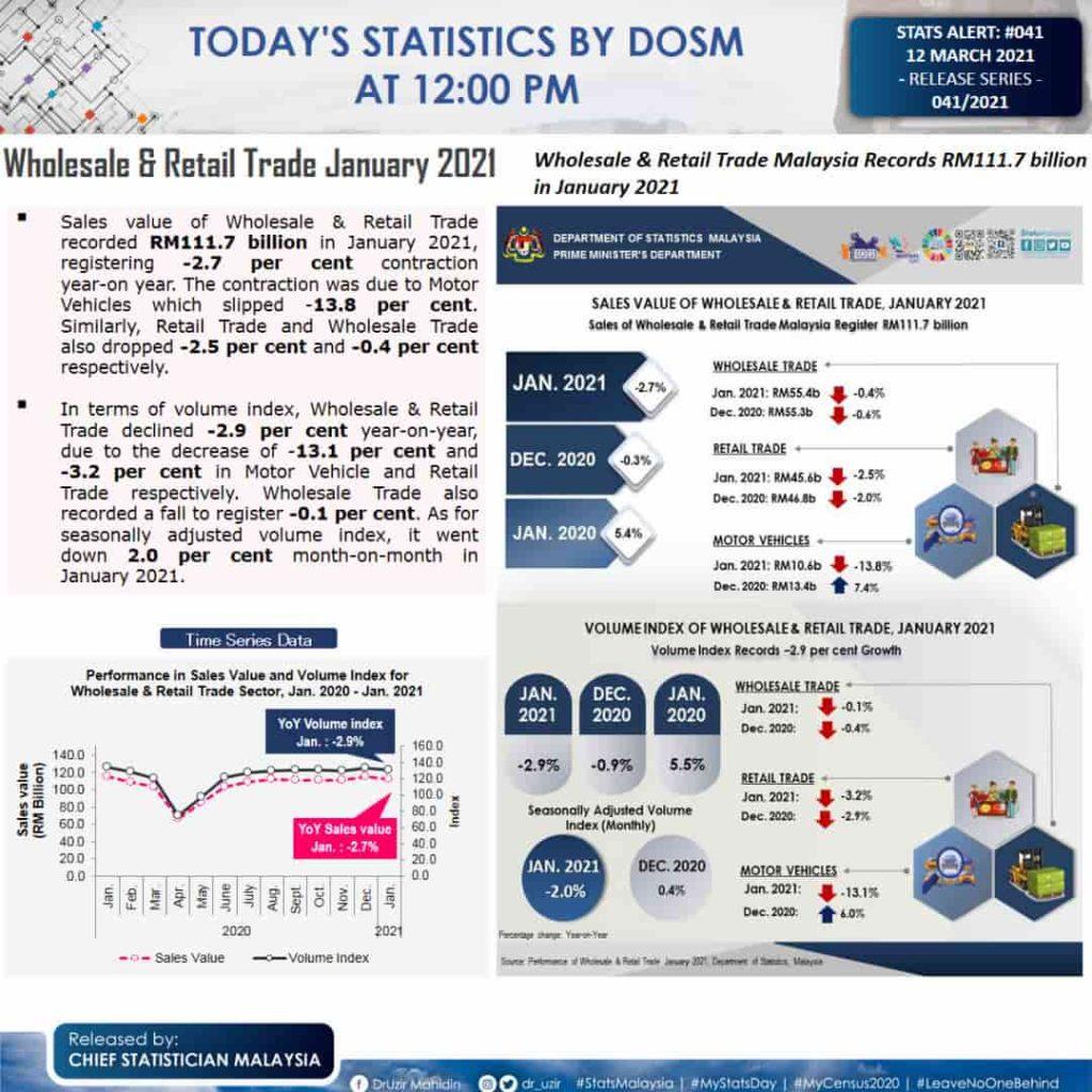 Wholesale & Retail Trade January 2021